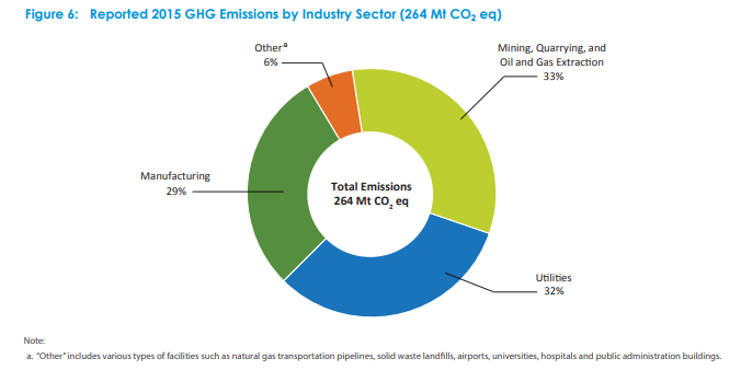 GHG by sector